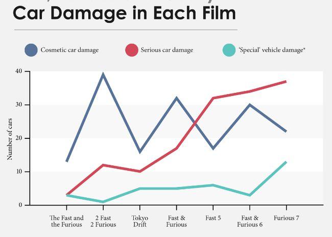 Fast and Furious tàn phá hơn nửa tỉ đô la sau 7 phần (1)