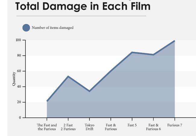 Fast and Furious tàn phá hơn nửa tỉ đô la sau 7 phần (2)