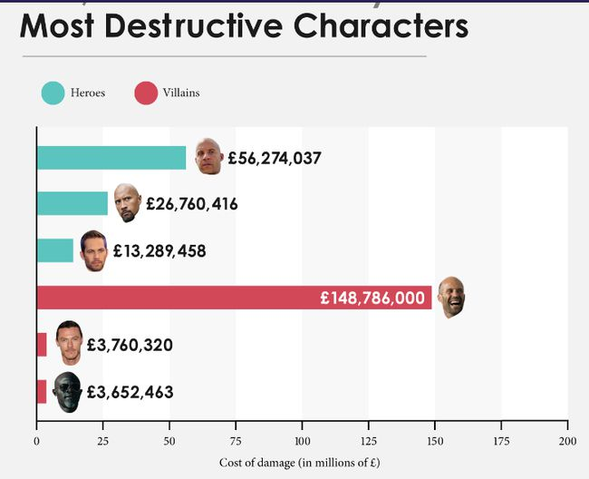 Fast and Furious tàn phá hơn nửa tỉ đô la sau 7 phần (3)