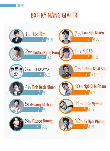 """""""Tiểu thịt tươi"""" nào xuất sắc nhất trong làng giải trí Hoa ngữ 2017? (2)"""