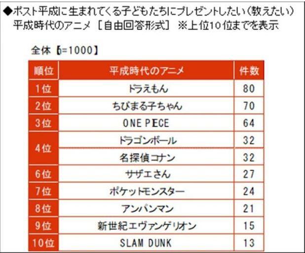 Top 10 phim hoạt hình anime Nhật Bản hay nhất thời kỳ Heisei (2)